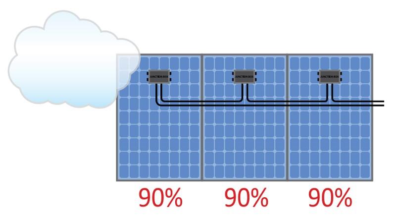 solaredge bez optymalizacji