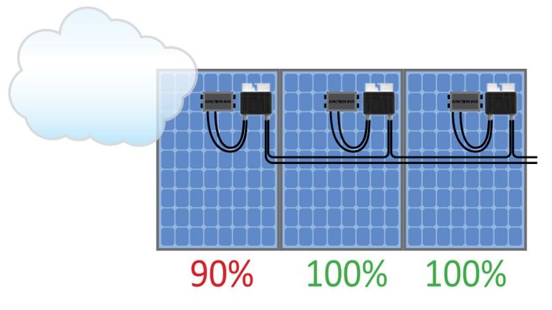 Solaredge pełna optymalizacja Polska Energia Andrychów